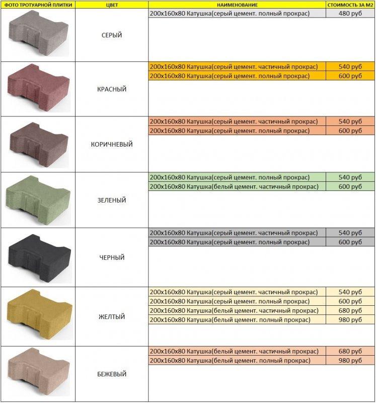 Тротуарная плитка вибропреcсованная брусчатка 200х160х80 Катушка