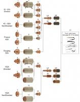 Расходники к аппаратам плазменной резки