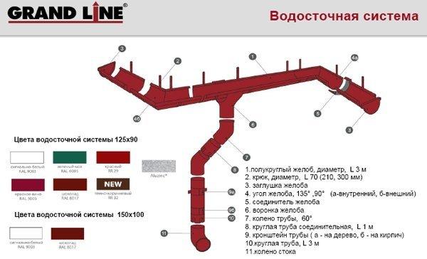 Водосточная система Grand Line® 125x90