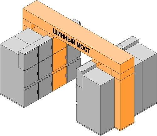 Шинный мост IP55/68 до 7500А