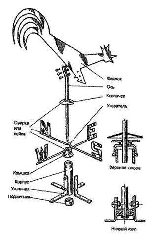 Как сделать флюгер своими руками с пропеллером
