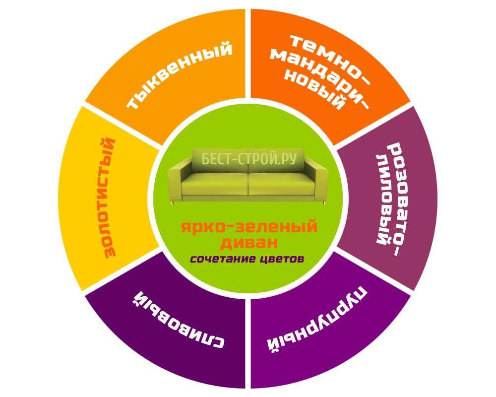 Диаграмма сочетания цветов интерьера и ярко-зеленого дивана