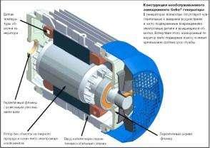 Асинхронный генератор электростанции