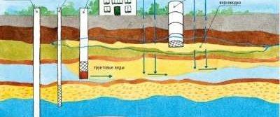 Бурение скважин на воду –  виды, методы, технология.