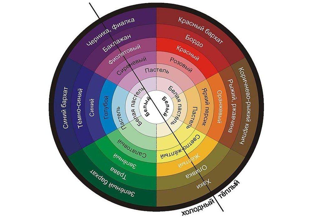 Цветовой круг сочетания цветов