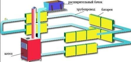 Отопление частного дома, система отопления частного дома