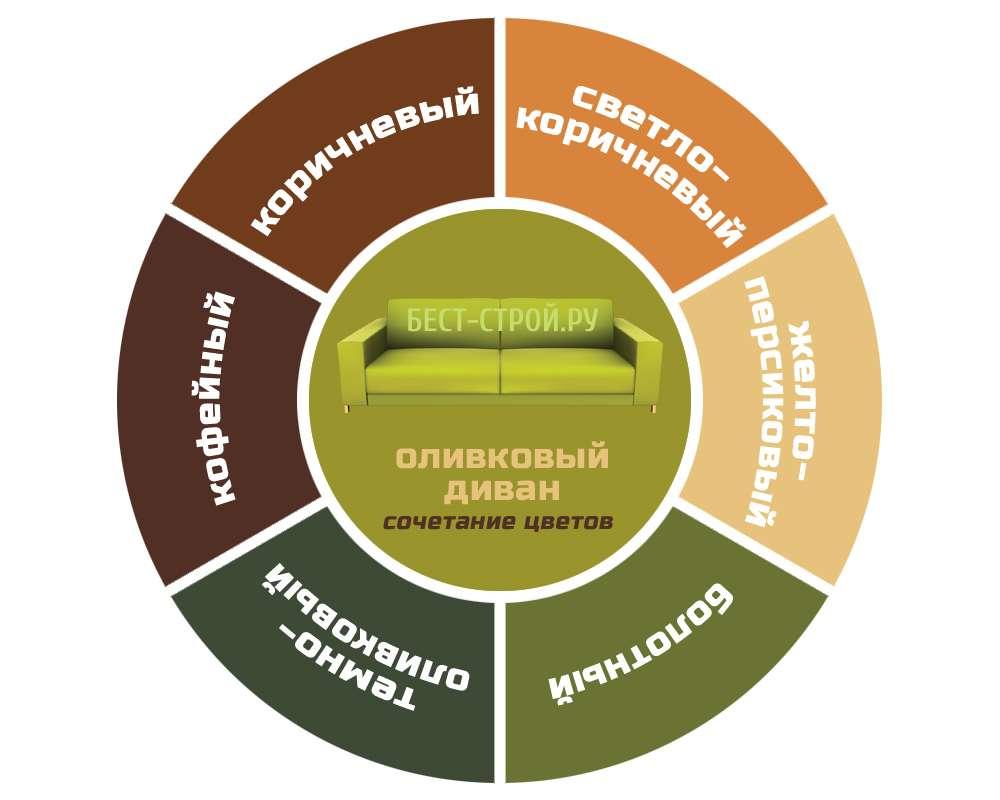 Сочетание цветов интерьера и оливкового (темно-зеленого) дивана