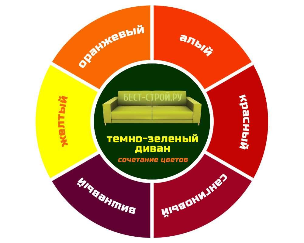 Диаграмма сочетания цветов интерьера и темно-зеленого дивана