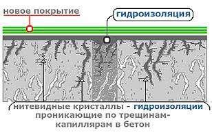 Гидроизоляция проникающего  действия, гидроизоляционные материалы,