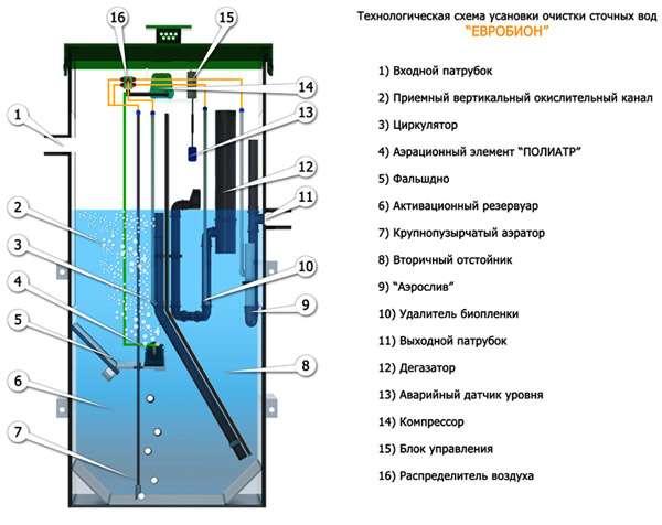 Технологическая схема установки очистки сточных вод «Евробион»