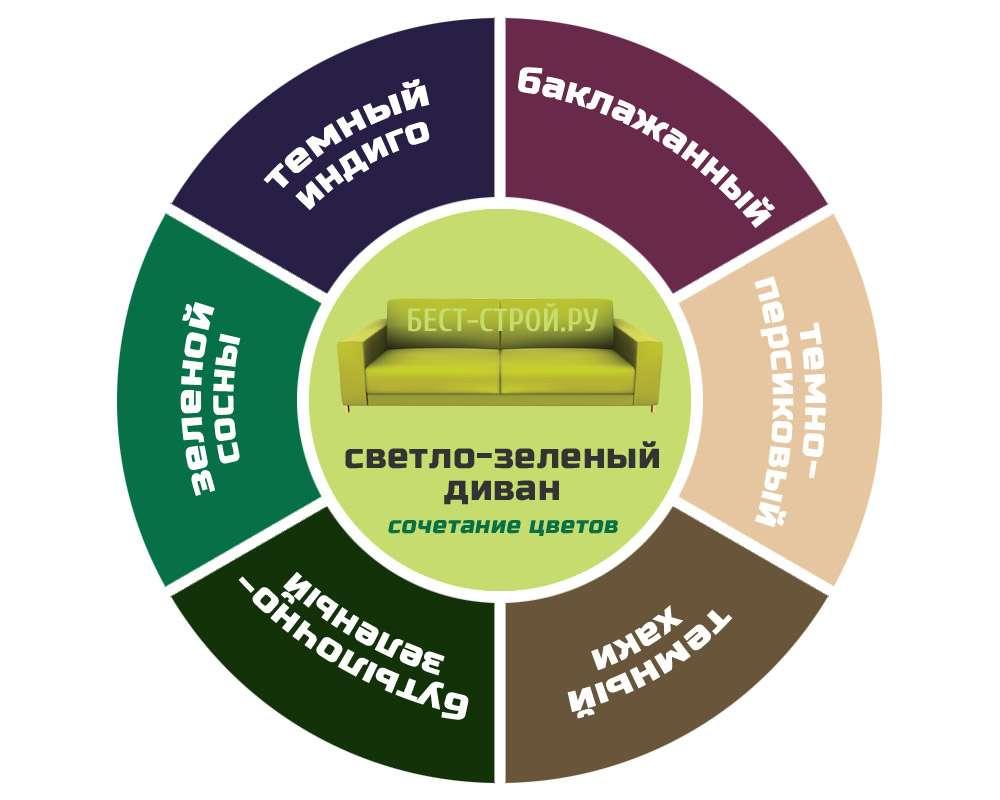 Диаграмма сочетания цветов интерьера и светло-зеленого дивана