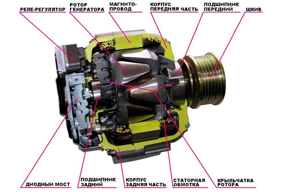 Из чего состоит генератор: реле-регулятор, ротор, диоидный мост