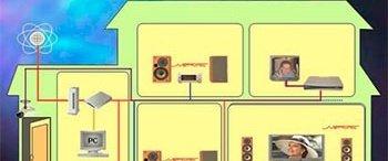 220HELP.RU – разработчик лучших проектов «умных домов»
