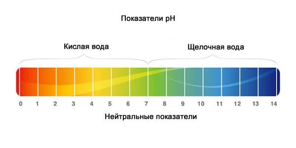 Вода с высоким pH со временем разрушает стенки радиатора.