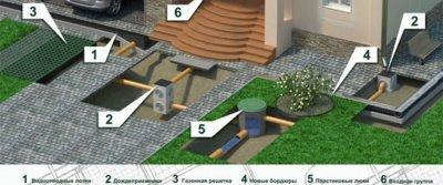 Водоотвод для дома и участка: выбираем качество