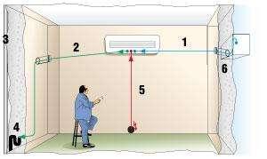 Схема монтажа сплит-системы