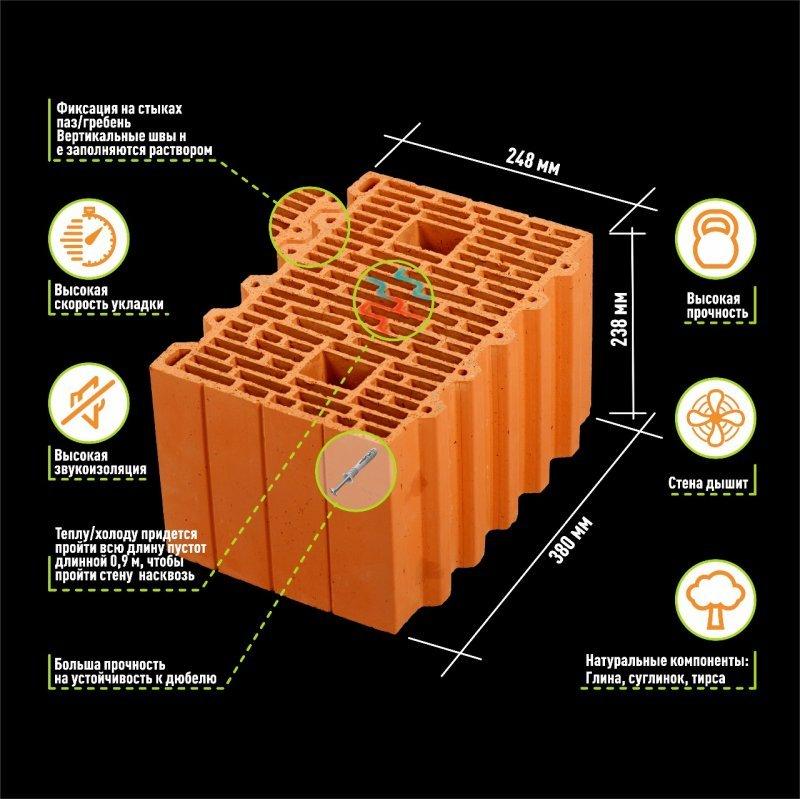 Керамический блоком – не ударопрочный материал