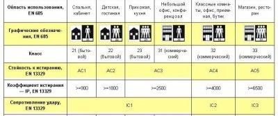 Основные критерии выбора ламината