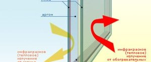 Что такое низкоэмиссионное стекло?