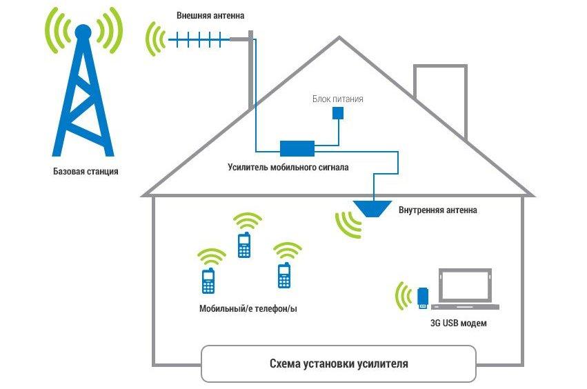 Схема установки усилителя интернета на даче