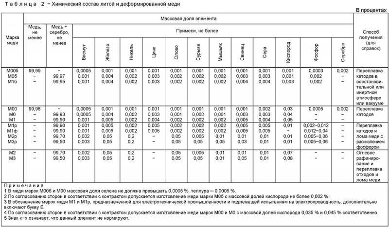 Таблица химического состава литой и деформированной меди